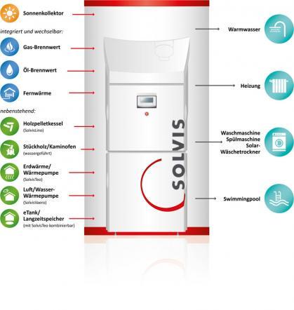 Das modulare Heizsystem für alle Energieträger. SolvisMax - das Multitalent.