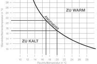 Das Diagramm zeigt, wie die Raumtemperatur im Verhältnis zur Strahlungswärme der Wand gesenkt werden kann, ohne dass subjektiv ein Temperatur-rückgang empfunden wird.